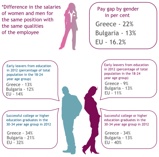 gender gaps and the influence of television View notes - social influence and the gender gap pdf from econ 3709 at york university the trouble with boys: social influences and the gender gap in disruptive behavior by marianne bertrand and.